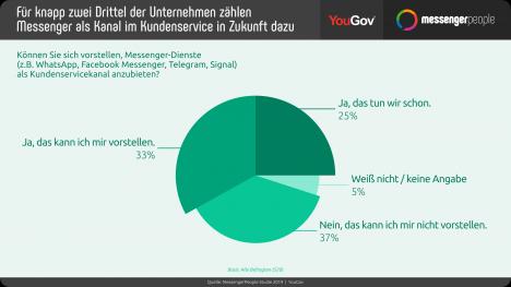 Knapp zwei Drittel der Unternehmensentscheider geben an, dass für ihr Unternehmen Messenger-Apps in Zukunft ein fester Bestandteil im Kundenservice sein werden (Grafik: MessengerPeople)